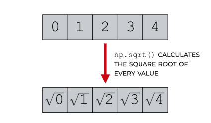 Numpy square root explained – R-Craft