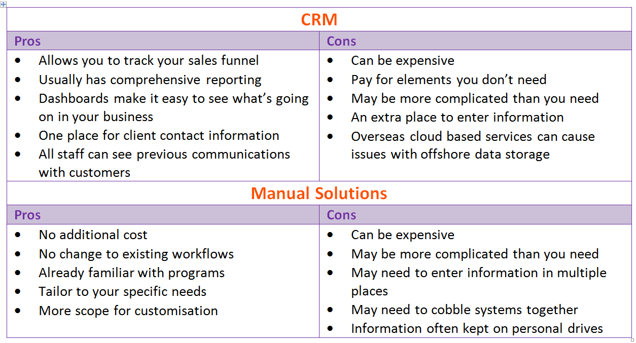 CRM vs Manual Solutions: Do you need to use a CRM? : Sharyn Munro Virtual Assistance