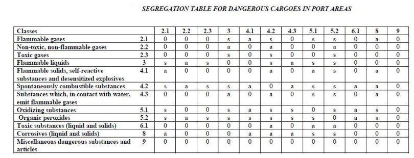 SEGREGATION TABLE FOR DANGEROUS CARGOES IN PORT AREAS