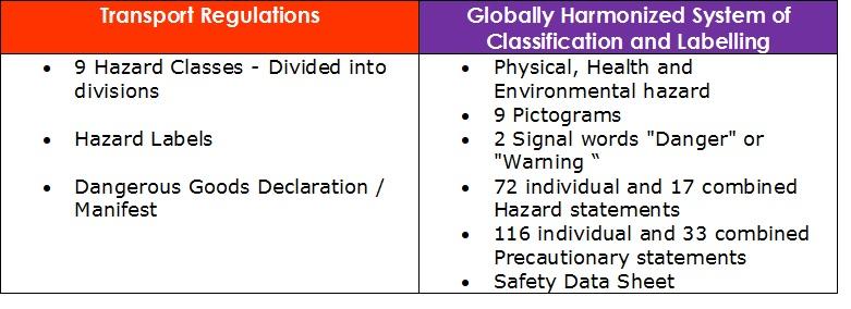 Communication in Transport Regulations & GHS