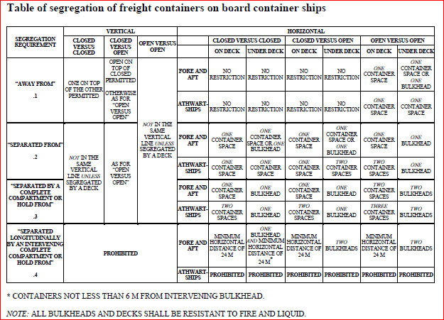 segregation-of-containers-on-board-container-ships