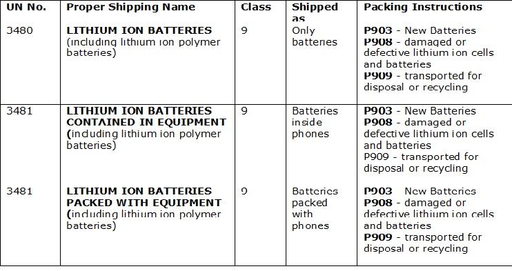 li-ion-batteries-transport