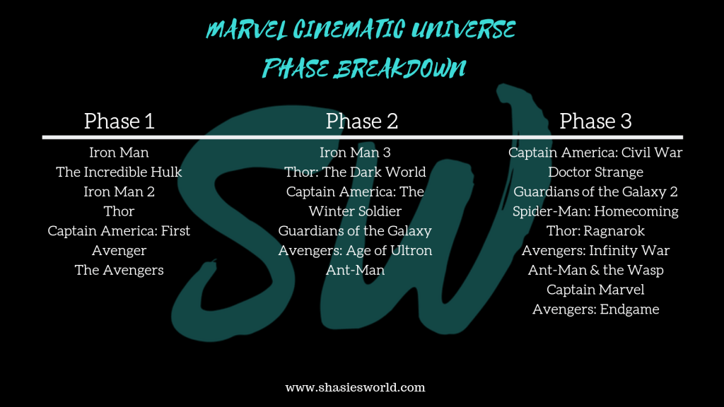 UNDERSTANDING THE MARVEL CINEMATIC UNIVERSE | Shasie's World
