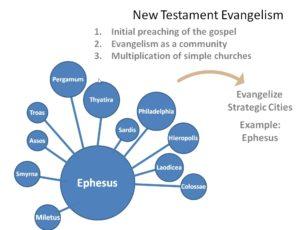 Evangelizing - Ephesus