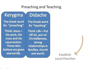 Kerygma and Didache