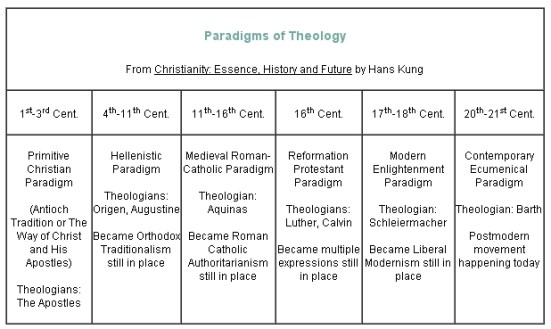 Paradigms of Theology