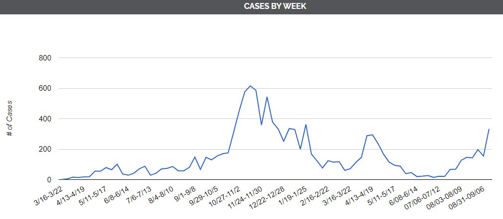 COVID-19 cases per week in DeKalb County since the pandemic began in March of 2020. (Screenshot by Kelsey Rettke, graph provided by DeKalb County Health Department)