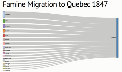 Migration to the Port of Quebec by port of embarkation.
