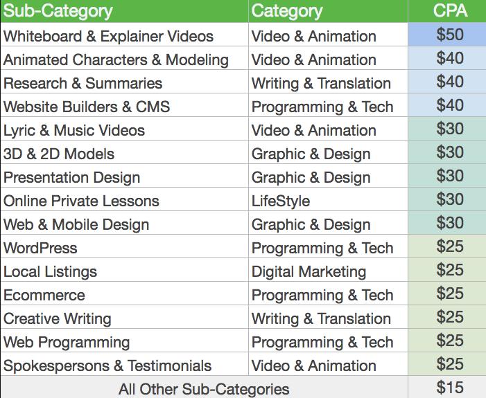 Fiverr Affiliate program Earning per category