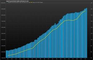 Japan debt since the bubble burst, from seetell.jp