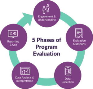 Image depicting the 5 phases of program evaluation