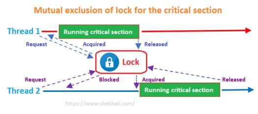 Lock in C#