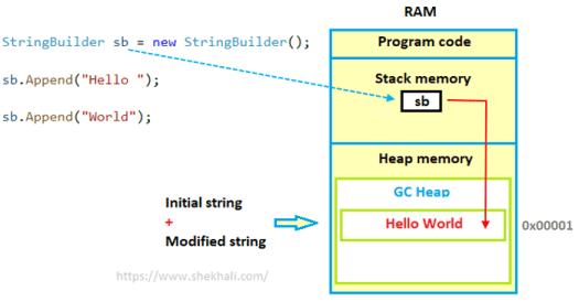StringBuilder memory allocation