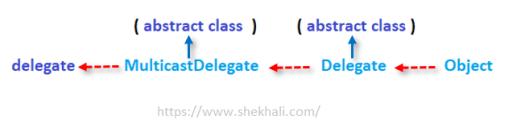 delegate in c#