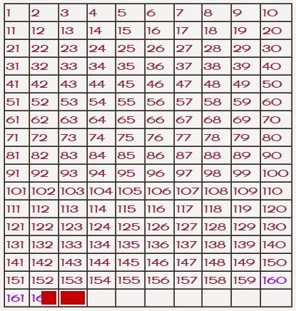 weekly weigh in - weight loss chart