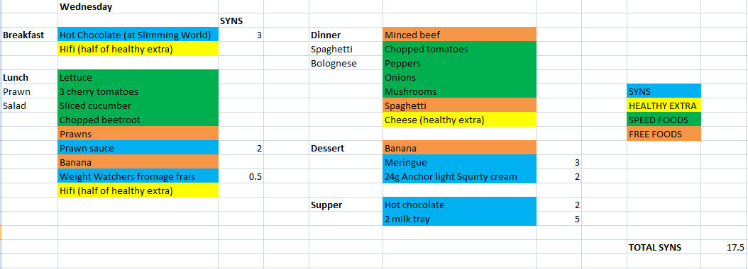 Slimming World Meal Plan Maintained