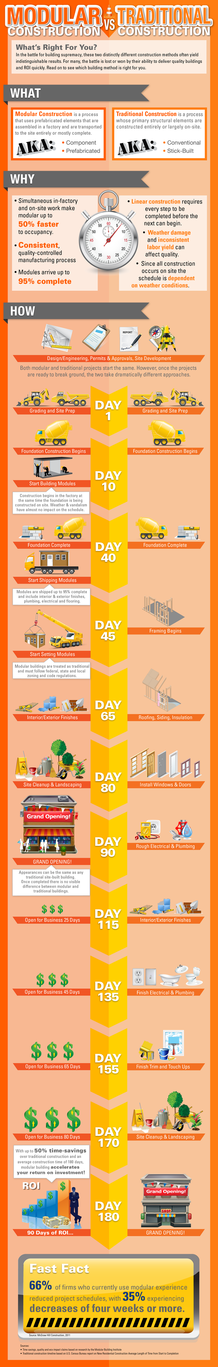 Modular Building vs Traditional Building Infographic