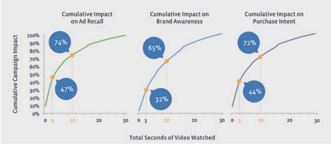 video add recall graphs