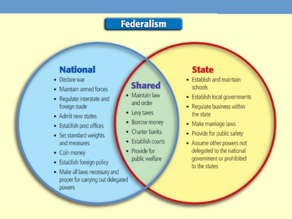 American Federalism Source Purpose And Establishment Part Ii