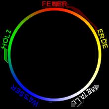 Nährender Zyklus der 5 Elemente