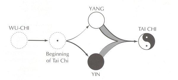 Wu-Chi-Yin-Yang