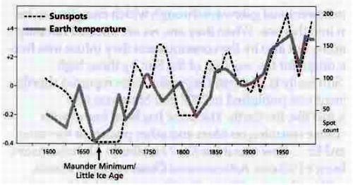 Figure 4 – The Earth temperature-sunspot chart over more than 100 years, showing that increased solar activity is the cause of global warming – not carbon dioxide.