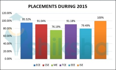Image result for BMSIT,BANGALORE placement statistics