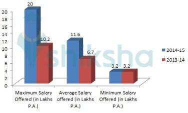 Image result for bharati vidyapeeth engineering college PLACEMENT STATISTICS