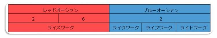 4つの働き方 表