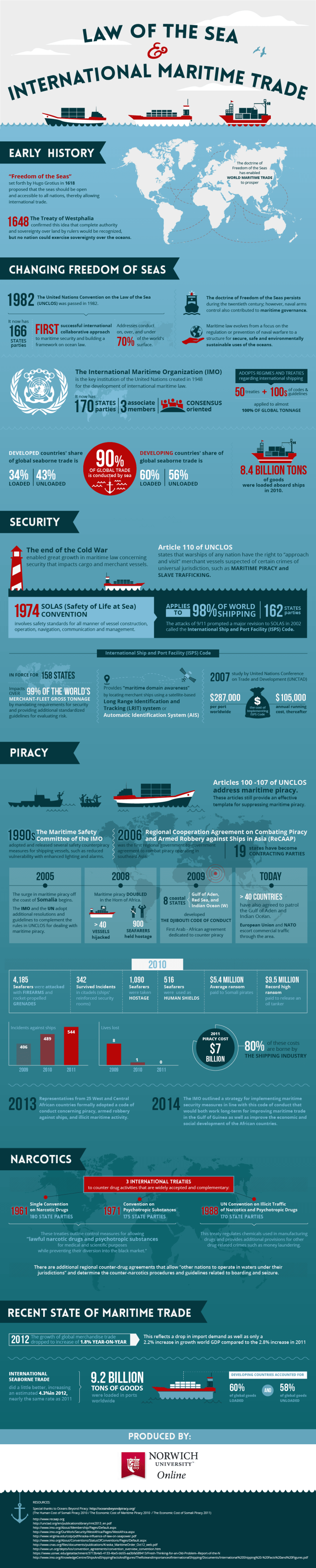 Infographic about Maritime Law