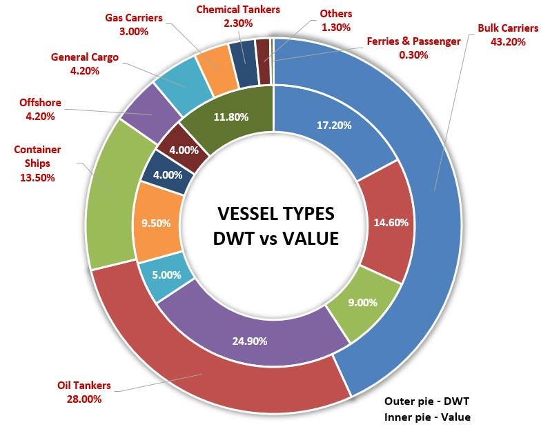 World Fleet by type