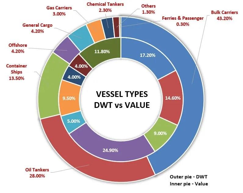 vessel type - DWT vs Value - bulk and break bulk