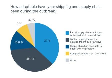 COVID-19 supply chain adaptability