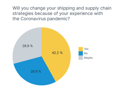 COVID-19 impact survey - change in supply chain strategies