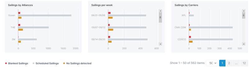 Ocean Insights - blank sailings