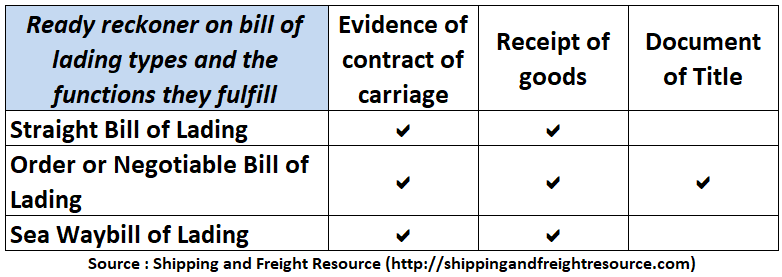 image for ready reckoner for bill of lading function
