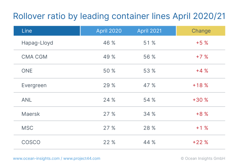 container rollover by carrier - april 2021 - shipping and freight resource