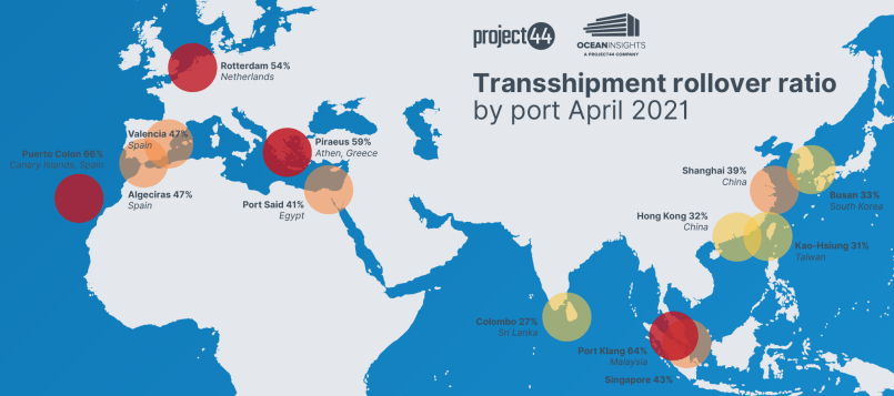transhipment roll-over ratio