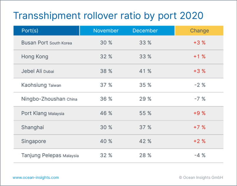 container rollover december 2020 - shipping and freight resource