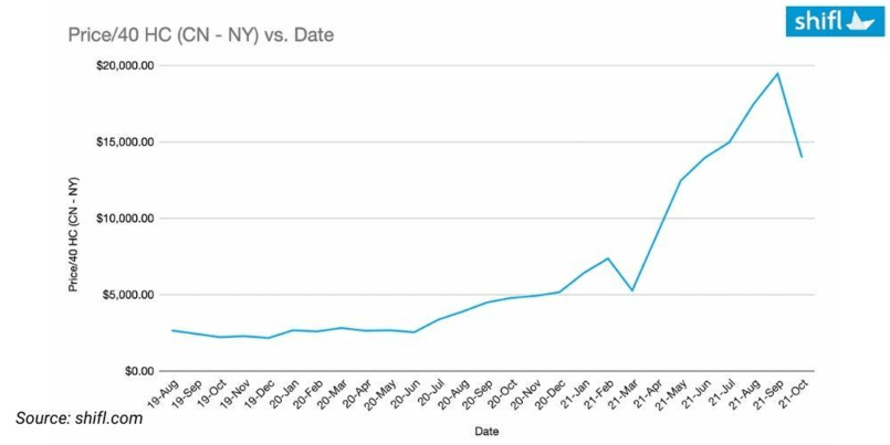 China US - East Coast New York spot freight rate - shipping and freight resource