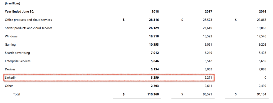 linkedin -销售- 2017 - 2018
