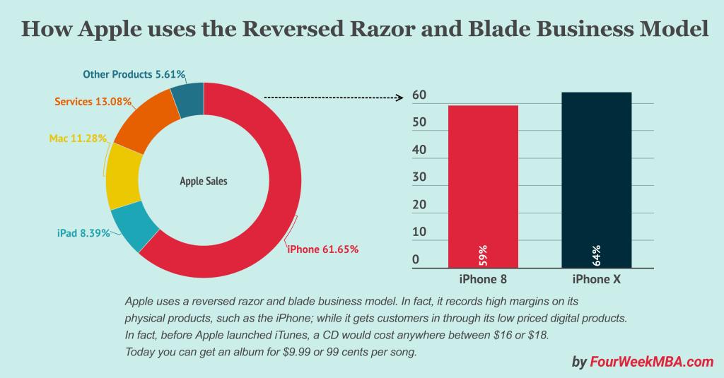 amazon-razor-blade-business-model