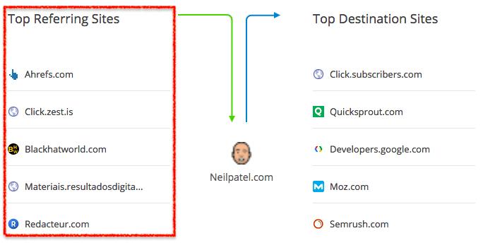 top-five-referral -traffic-neilpatel.com.