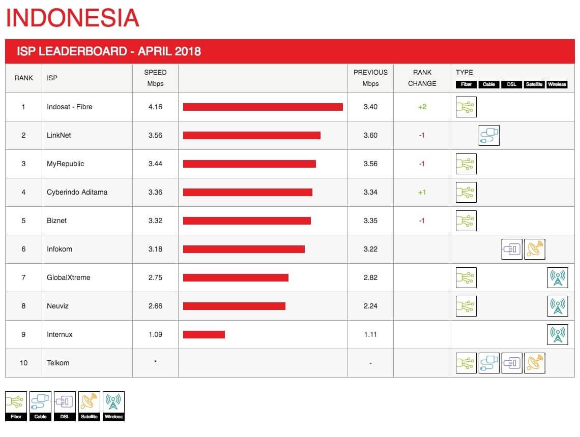 印尼-排行榜- 2018 - 04