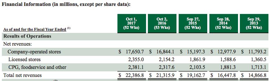 starbucks-net-sales