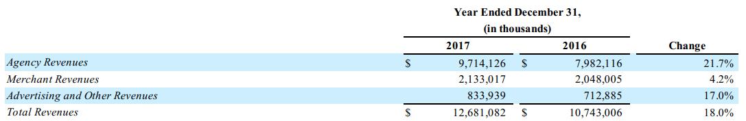 预订 - 收入 - 细分