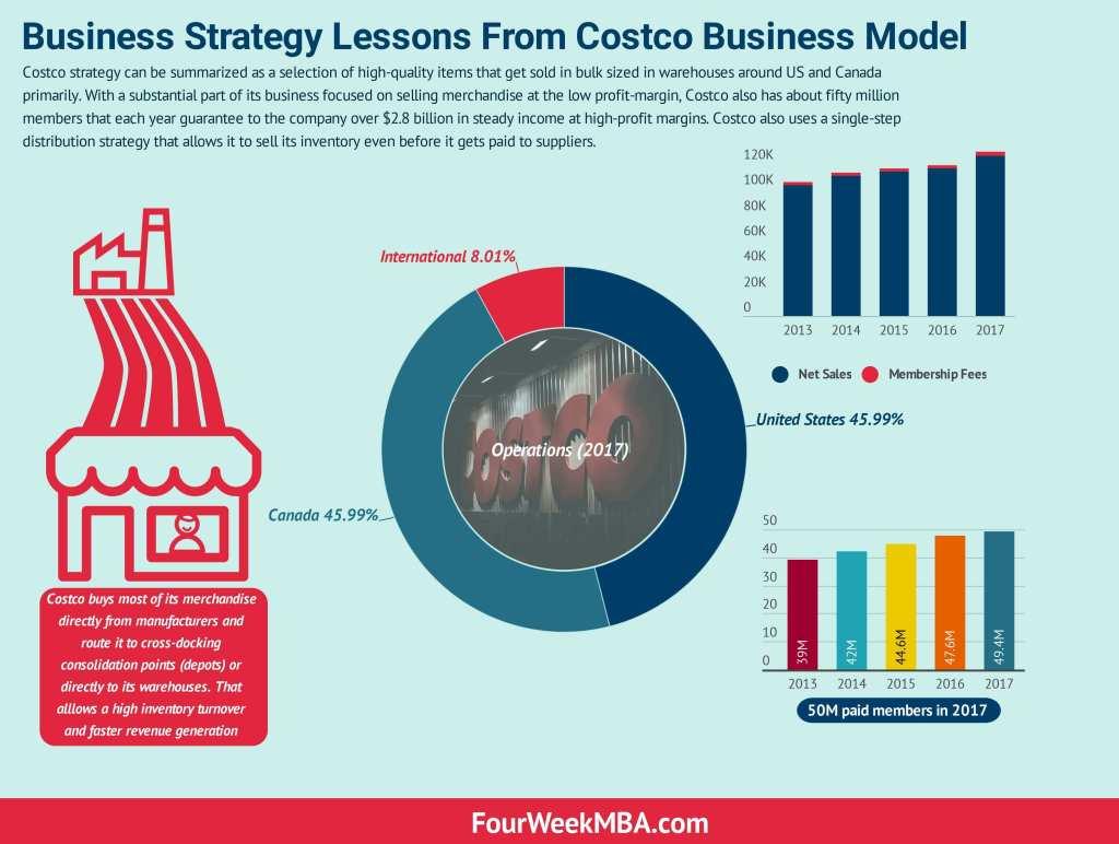 Costco-Business-Model