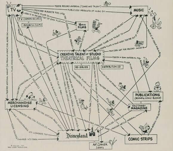 沃尔特 - 迪士尼 - 商业模式 - 设计