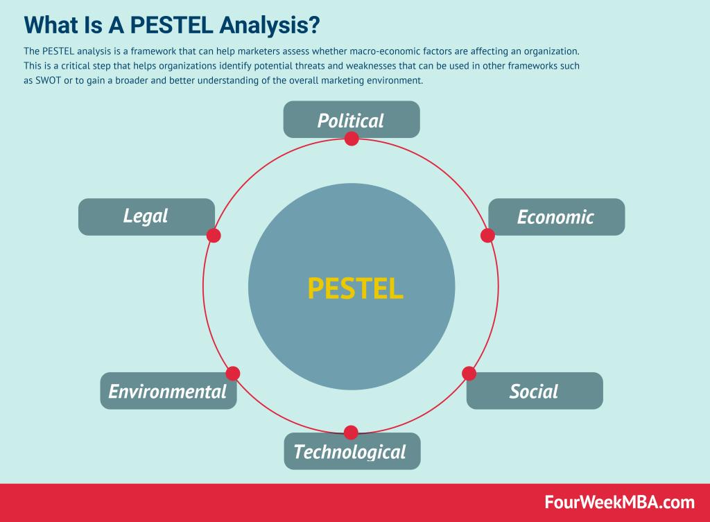 佩斯特分析