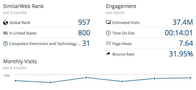fiverr-online-traffic-similar-web